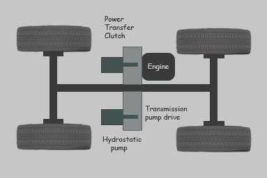 Hydrostatic Transmission