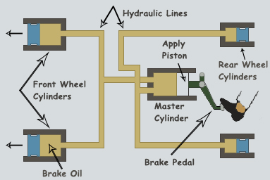 Image result for hydraulic braking system