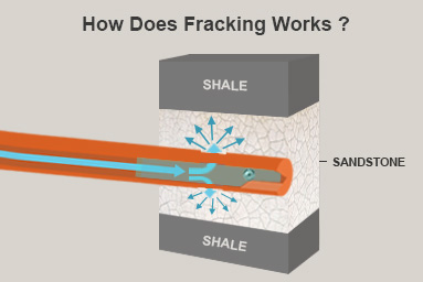 how does fracking works